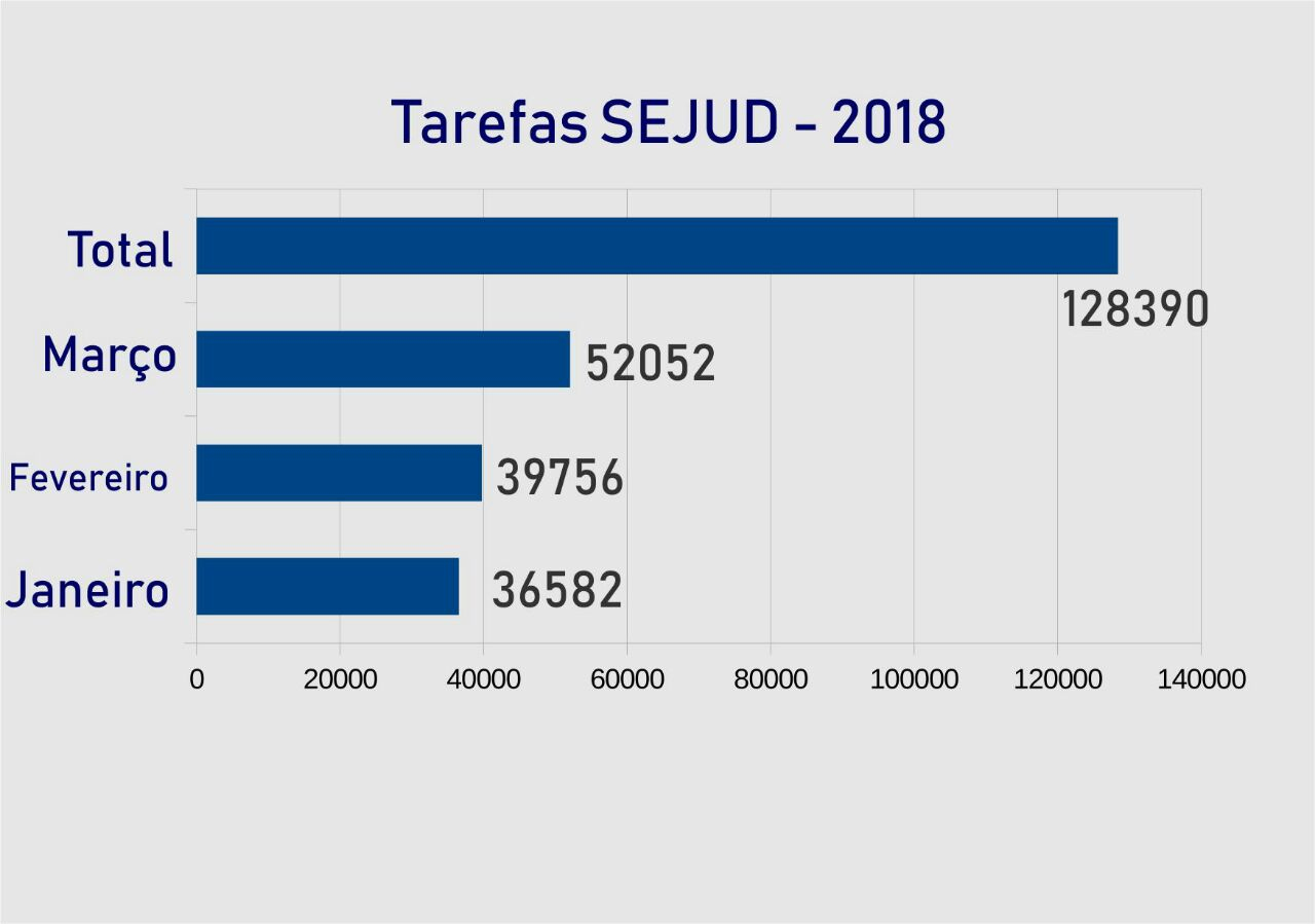 Tarefas SEJUD - 2018