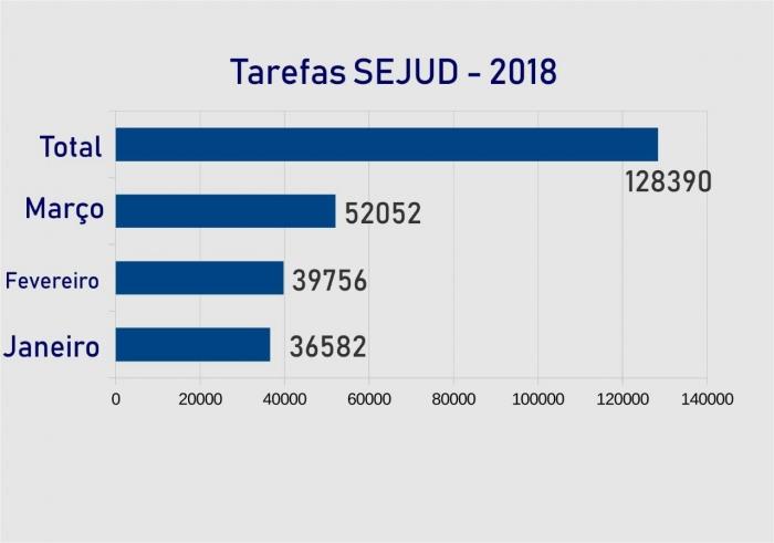 A SEJUD impulsionou o crescimento de produtividade e está reduzindo o índice de congestionamento processual das varas da Fazenda Pública da Capital.