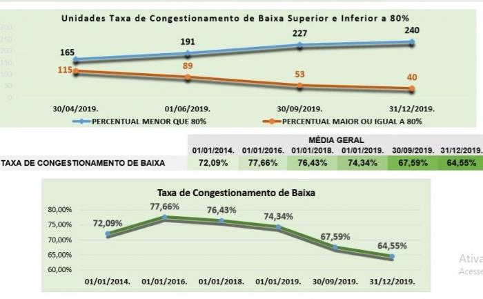 Fonte: Divisão de Estatística da CGJ-MA